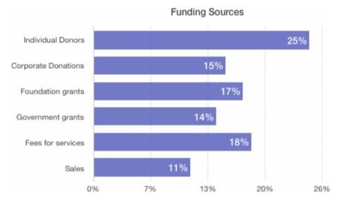 nonprofit funding sources