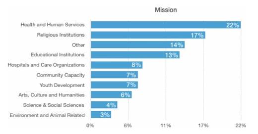 nonprofit mission